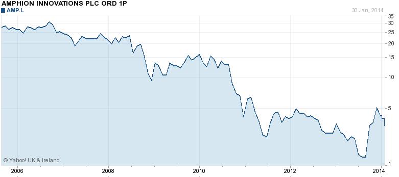 AMP chart