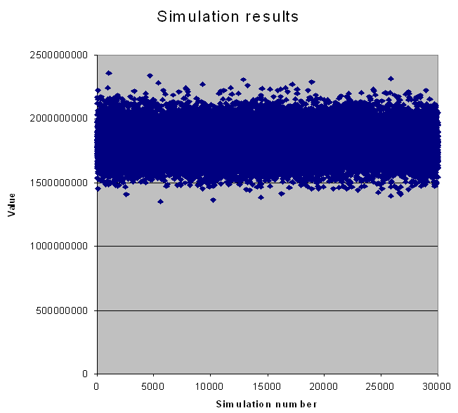 DCF simulation results