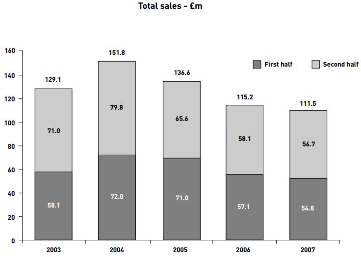 GAW sales 07