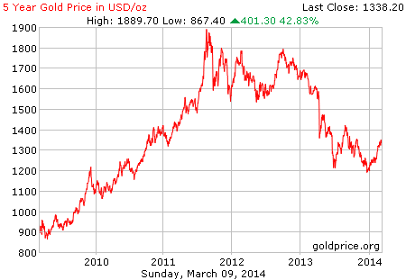gold_5_year_o_usd