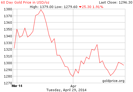 gold_60_day_o_usd