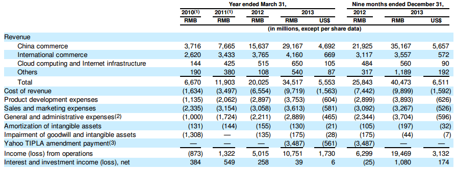 Alibaba financials