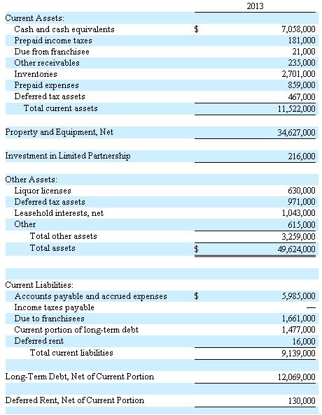 BDL balance sheet