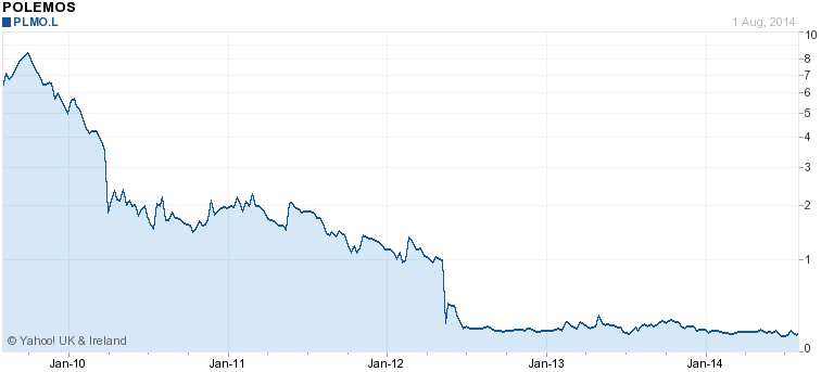 Polemos price