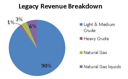 Legacy Revenue