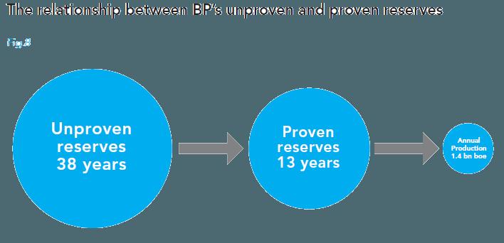 BP-reserves