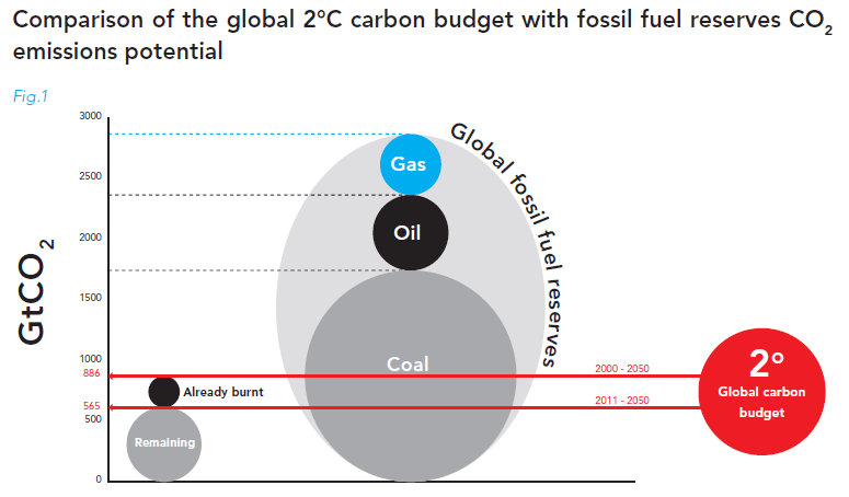 Fossil-fuel-reserves