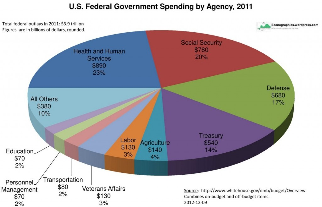 federal-government-spending-by-agency (1)