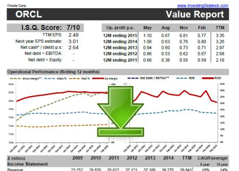 Value-report-download