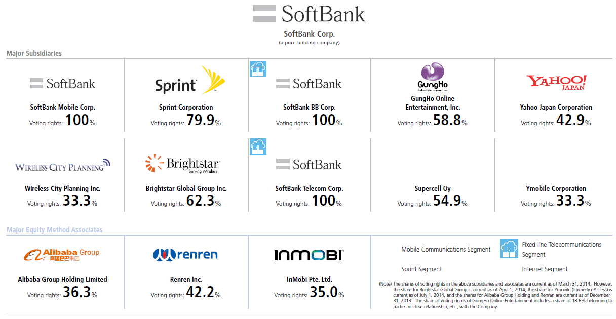 Softbank-structure